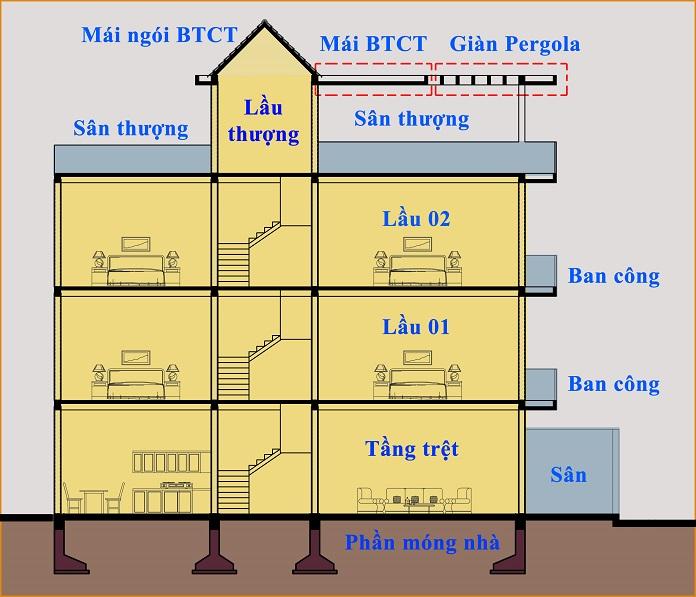 Cách tính diện tích sàn xây dựng dựa trên giấy phép xây dựng chuẩn nhất