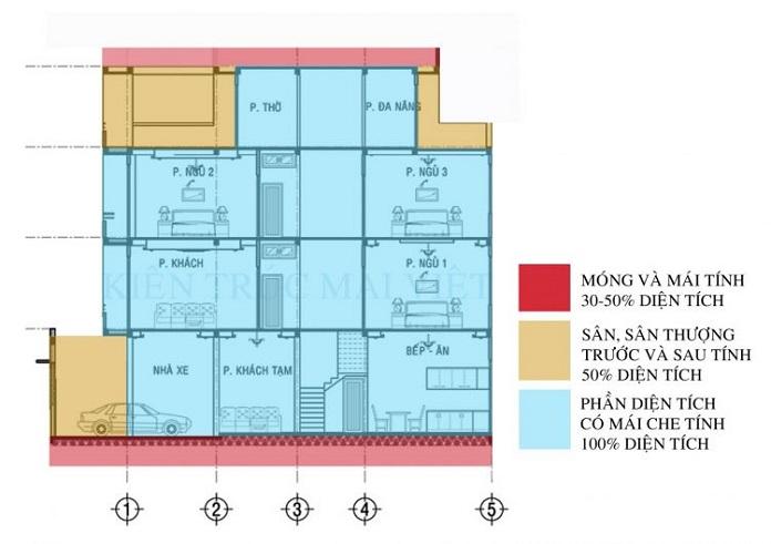 Những điều bạn cần biết về tiêu chuẩn tính diện tích sàn xây dựng nhà cửa
