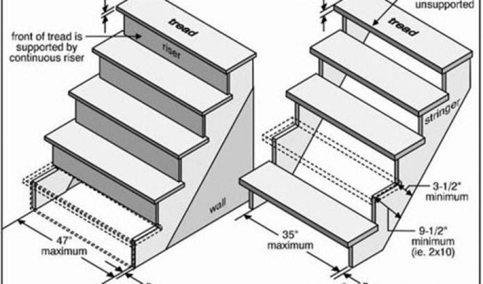 Tiêu chuẩn thiết kế cầu thang cho nhà hẹp