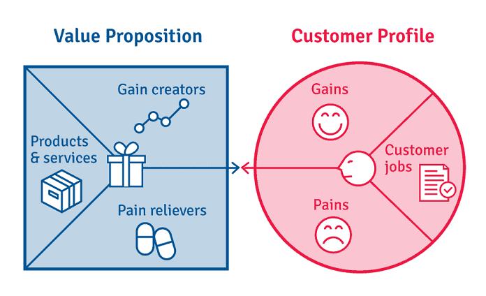 Value Proposition quyết định đến việc lựa chọn dịch vụ hoặc sản phẩm