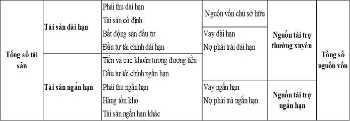Nguyên tắc của bảng cân đối kế toán