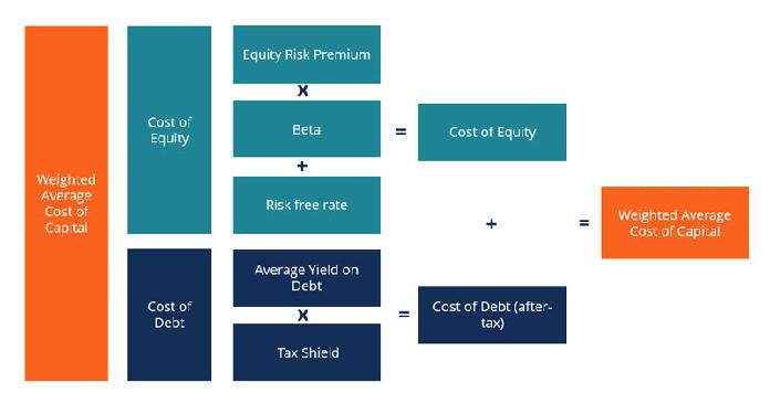 Ý nghĩa của chi phí sử dụng bình quân đối với doanh nghiệp